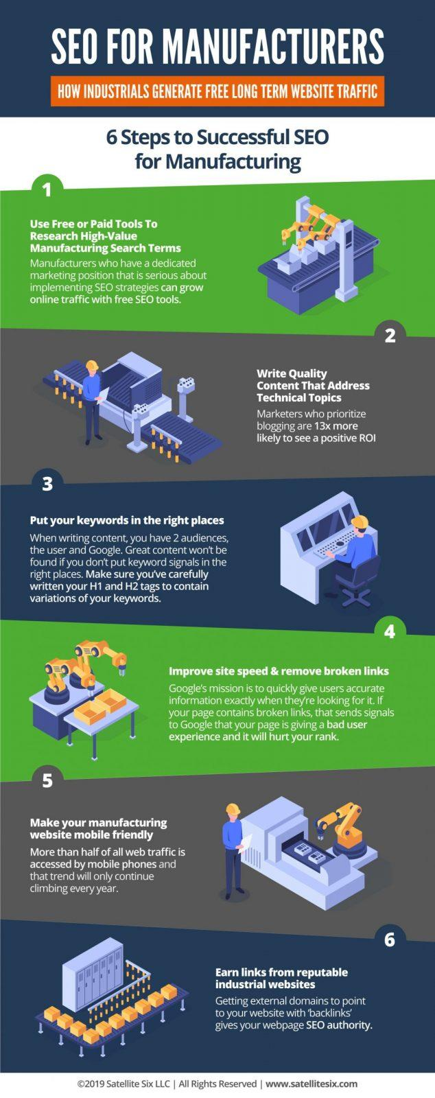 Manufacturing SEO infographic